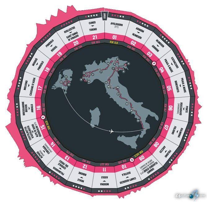 giro de italia 2016 recorrido