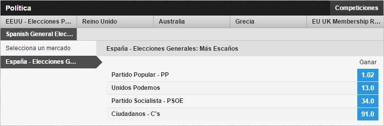 apuestas elecciones generales españa