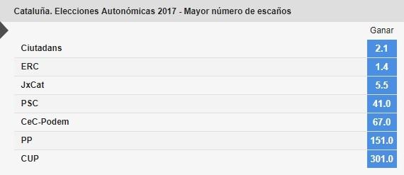 apuestas elecciones cataluña